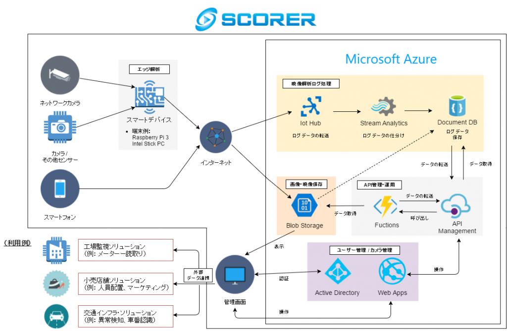 Azure Architecture_v02.8
